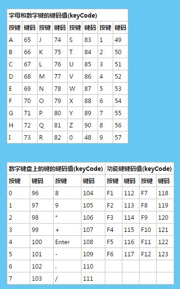 js键盘按钮keyCode及示例大全